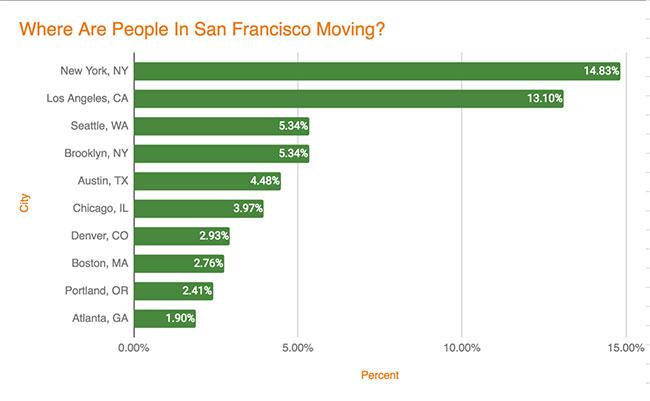 San Francisco Migration - Leaving