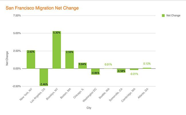 San Francisco Migration - Net Change