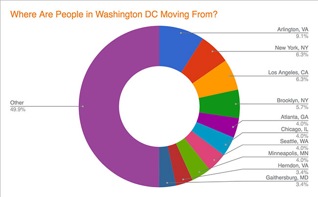 Washington DC Migration - Cities