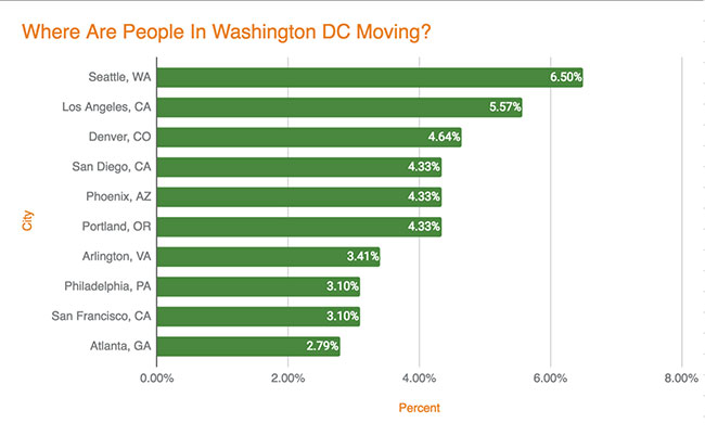 Washington DC Migration - Leaving