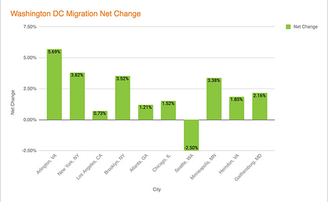 Washington DC Migration - Net Change