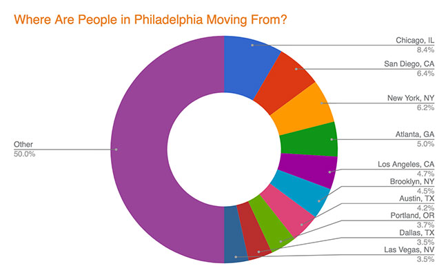 Where are people moving from in Philadelphia?