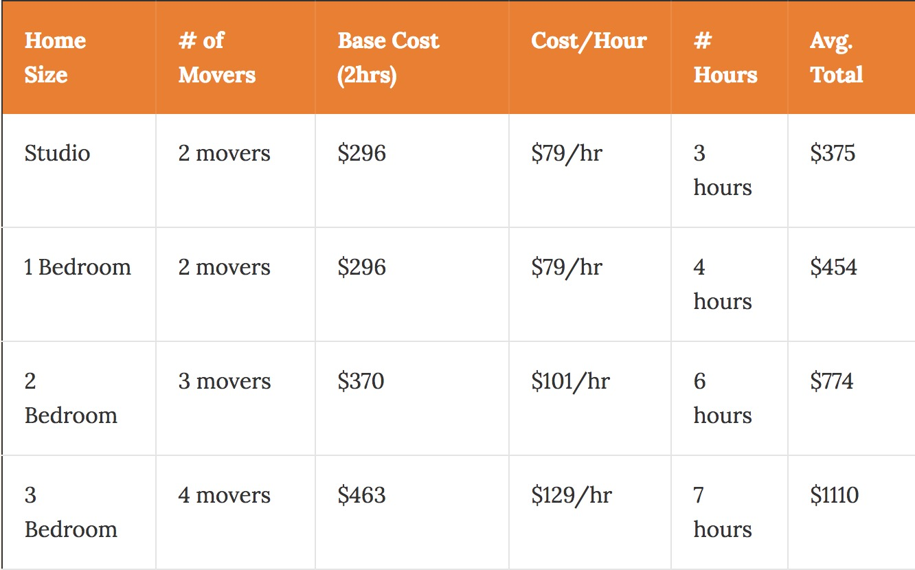 What Is The Cost To Move In Grand Rapids 2019 Prices