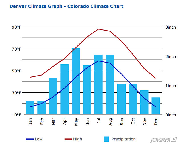 Denver Average Temperature