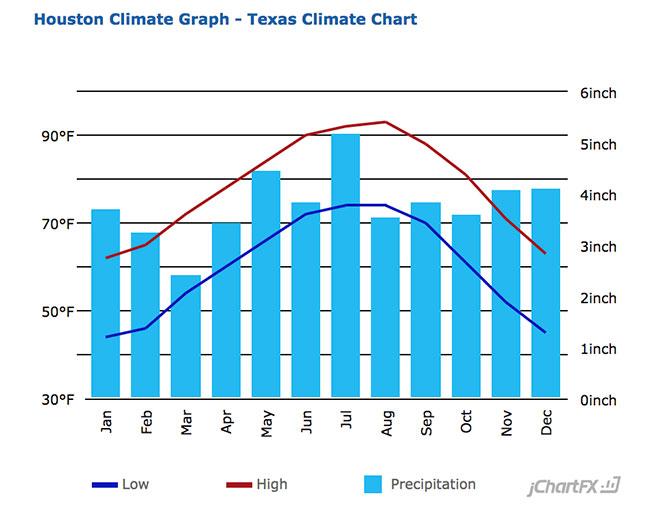 Houston Average Temperature