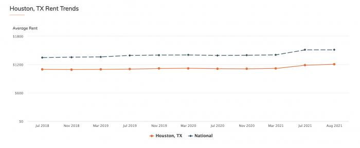 Houston TX Rent Trends RentCafe 2021