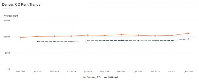 Denver, CO Rent Trends 2021