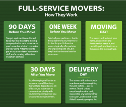 Full-Service Movers: How They Work