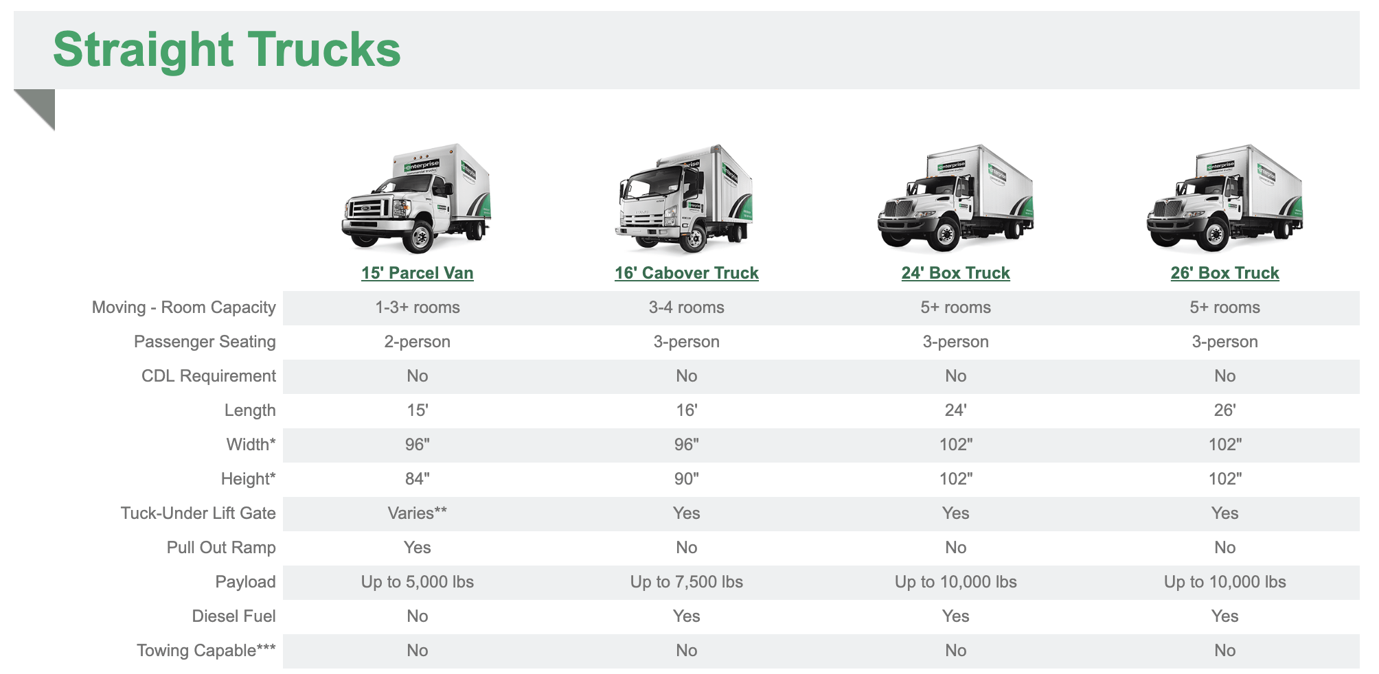 Enterprise Truck Rental Sizes