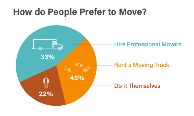How People Move