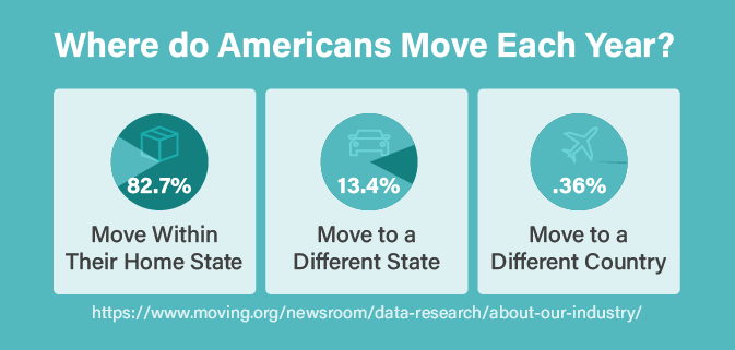 Movers who stay in the same state don't tend to go very far at all