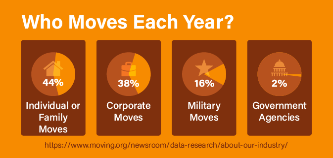 Who moves each year?