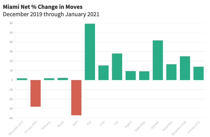 Miami Net % Change from Moves