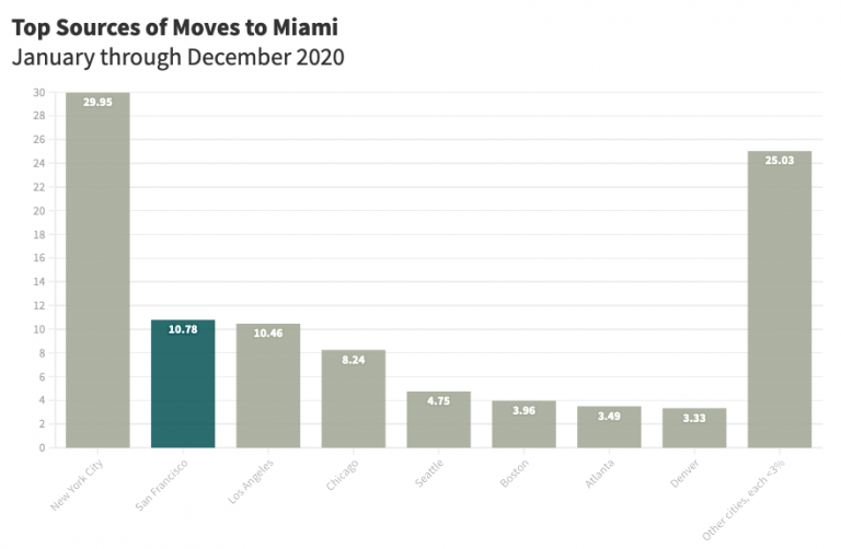 top sources of moves to miami 2020