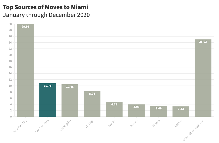 Top Sources of Miami Moves(1)