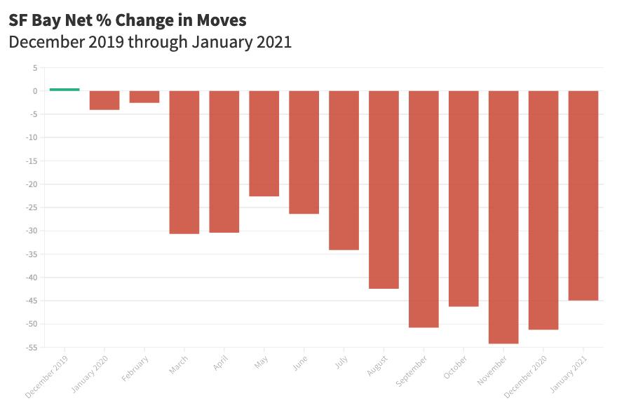 SF Bay Net % Change in Moves