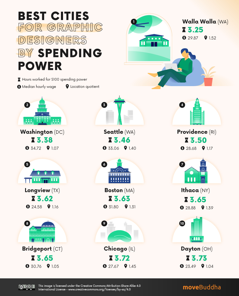 Best Cities for Graphic Designers by Spending Power