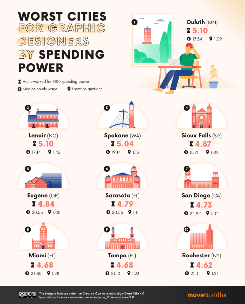 Worst Cities for Graphic Designers by Spending Power