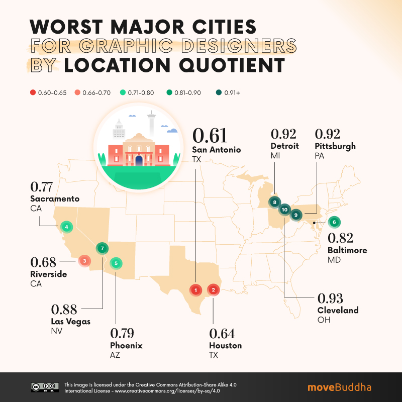Worst Major Cities for Graphic Designers by Location Quotient