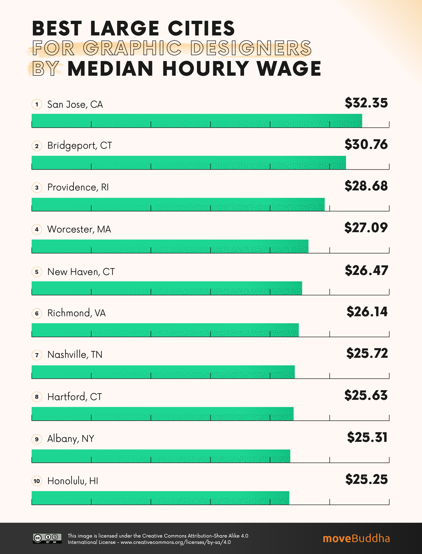 Best Large Cities for Graphic Designers by Median Hourly Wage