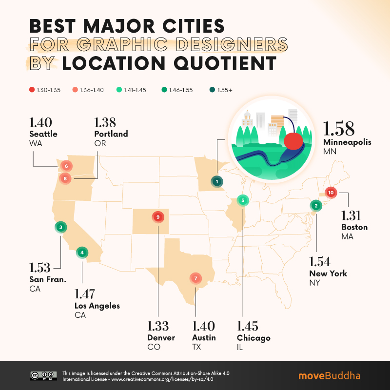 Best Major Cities for Graphic Designers by Location Quotient