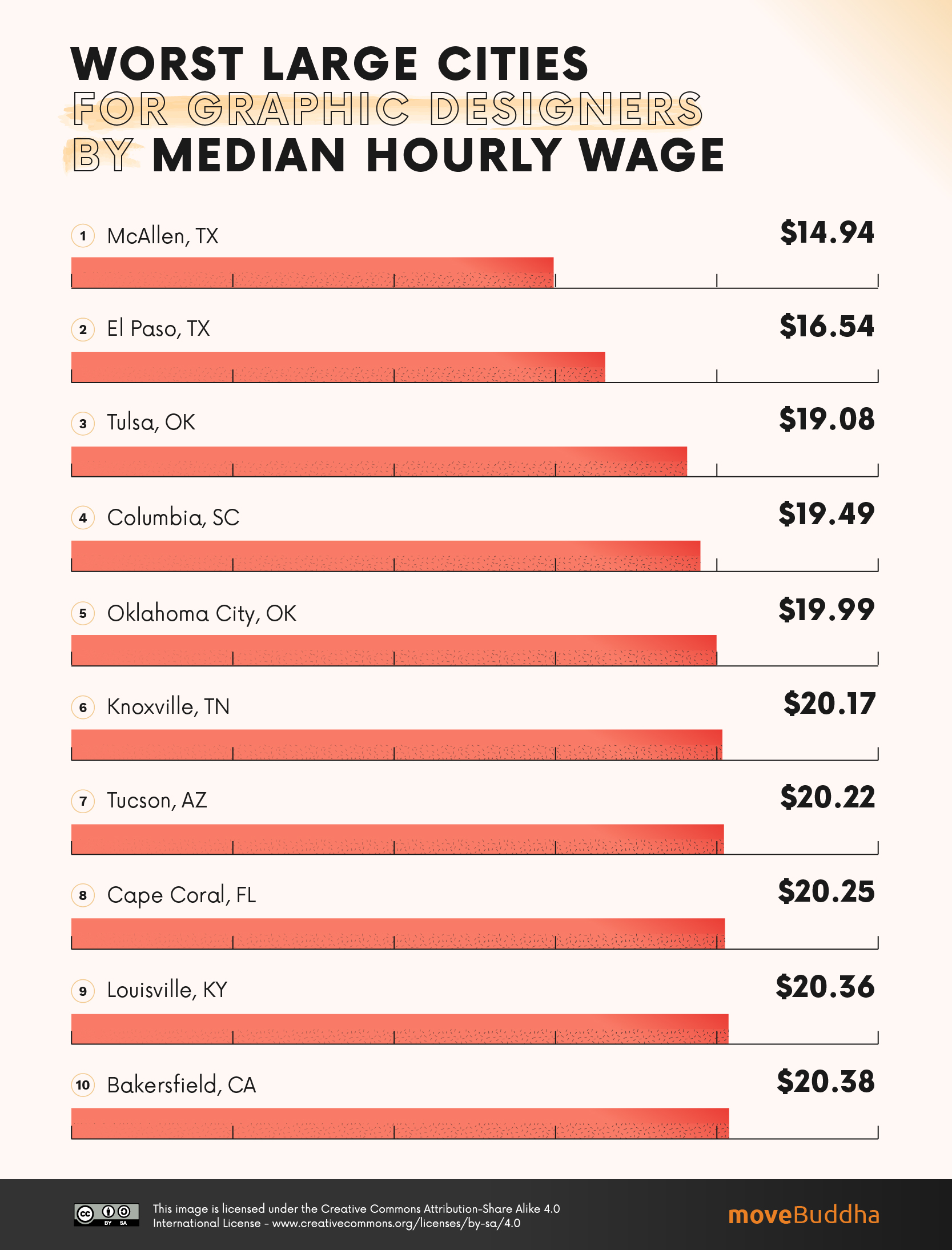 Worst Large Cities for Graphic Designers by Median Hourly Wage