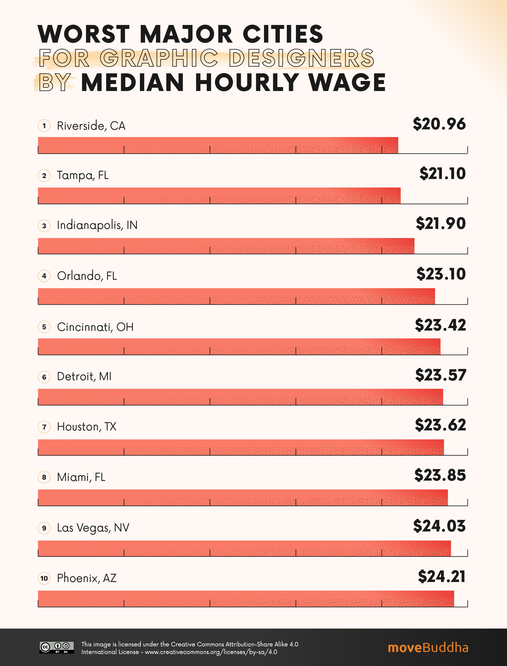 Worst Major Cities (2 million + residents) for Graphic Designers by Median Hourly Wage