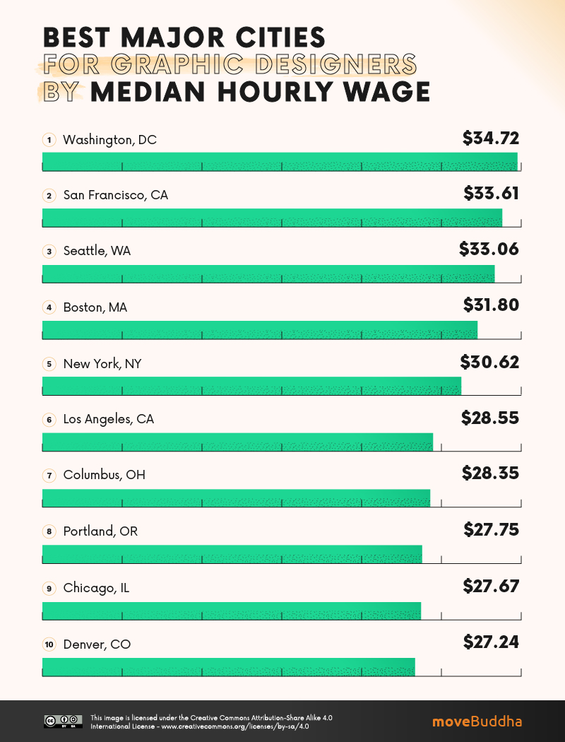 Best Major Cities for Graphic Designers by Median Hourly Wage