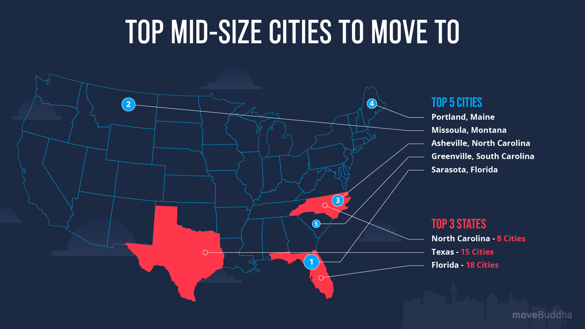 Top Mid Size Cities