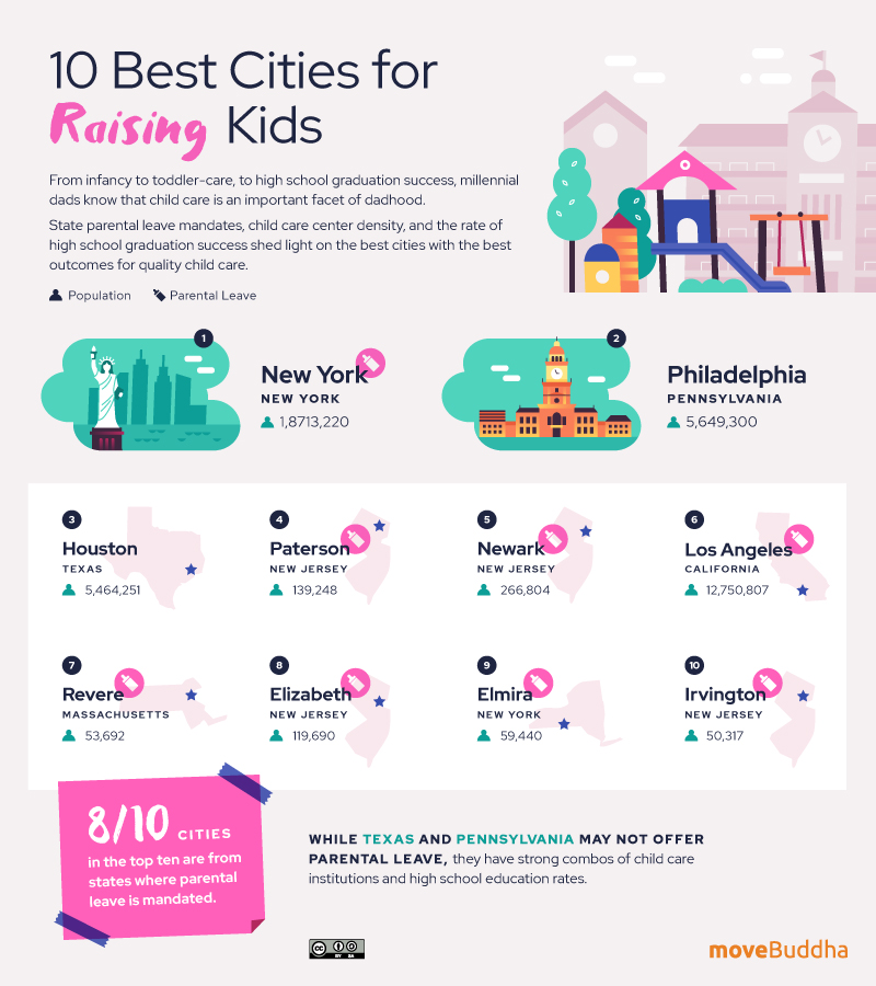 Best Cities Raising Kids Millennial Dads