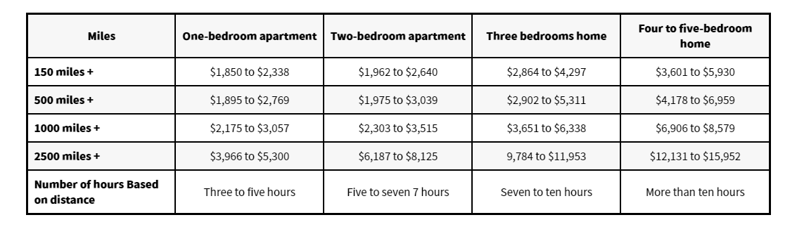 moving apt pricing table