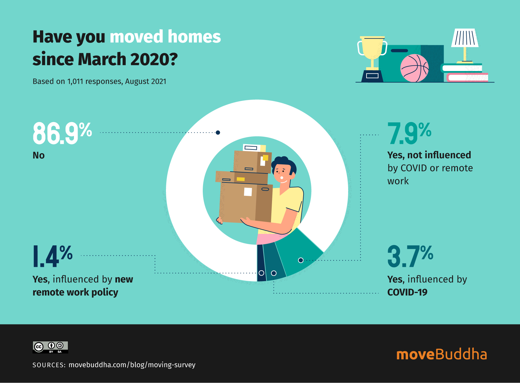 Moving-Apocalypse-moved-homes
